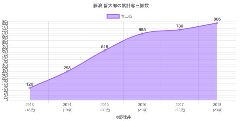 #藤浪 晋太郎の累計奪三振数