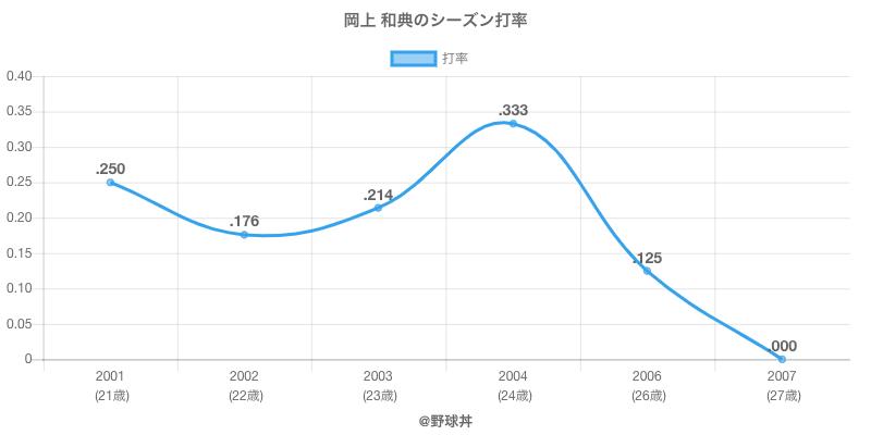 岡上 和典のシーズン打率