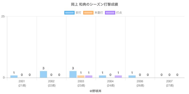 #岡上 和典のシーズン打撃成績