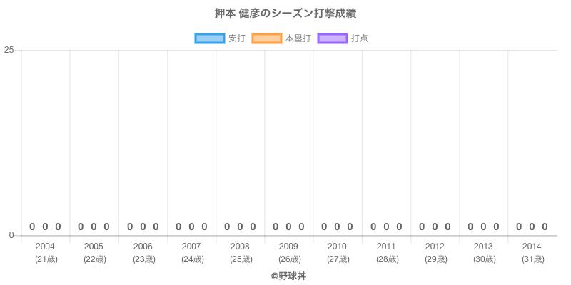 #押本 健彦のシーズン打撃成績