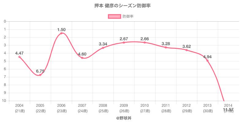 押本 健彦のシーズン防御率