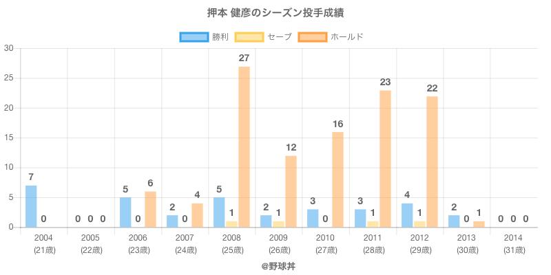 #押本 健彦のシーズン投手成績