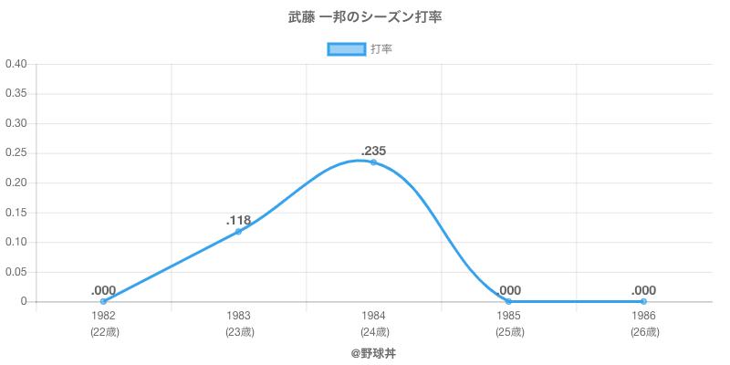 武藤 一邦のシーズン打率