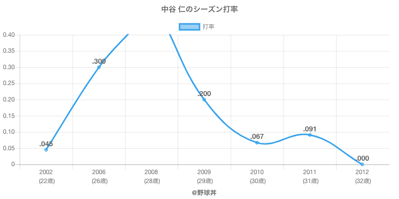 中谷 仁のシーズン打率