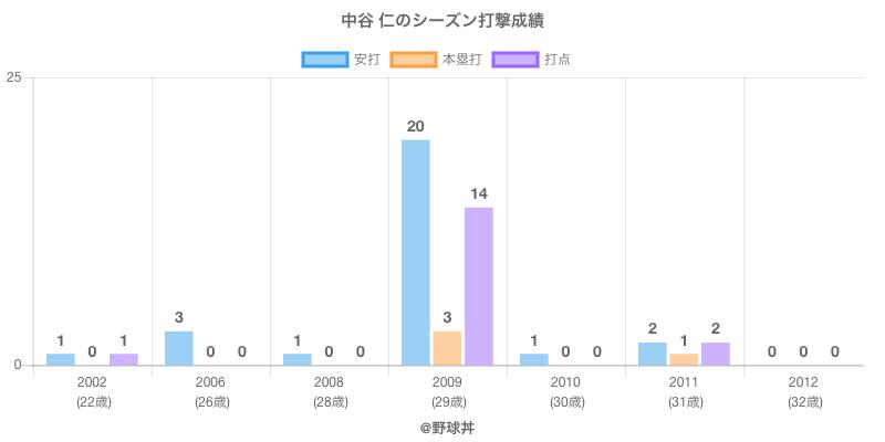#中谷 仁のシーズン打撃成績