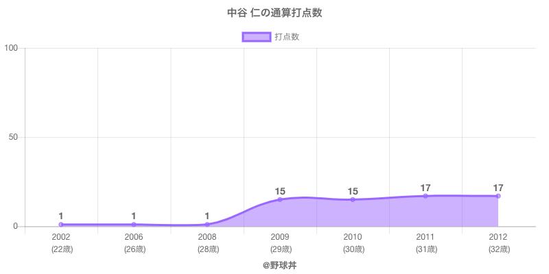 #中谷 仁の通算打点数