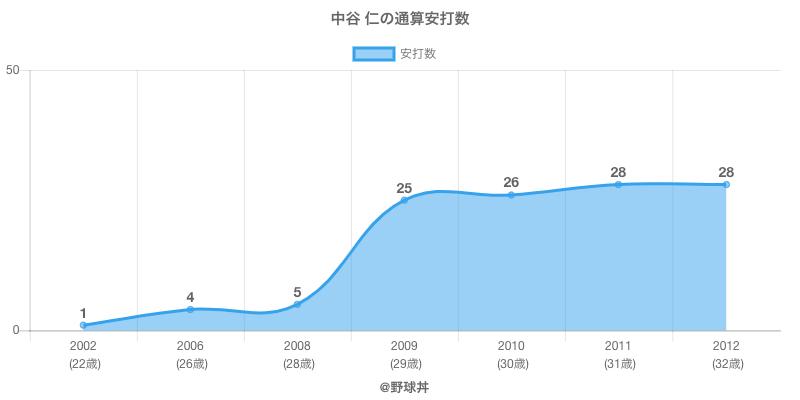 #中谷 仁の通算安打数