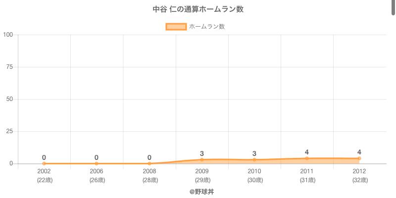 #中谷 仁の通算ホームラン数