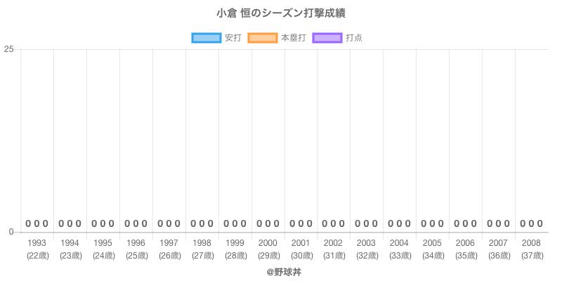#小倉 恒のシーズン打撃成績
