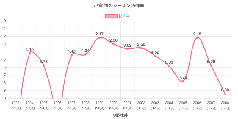 小倉 恒のシーズン防御率