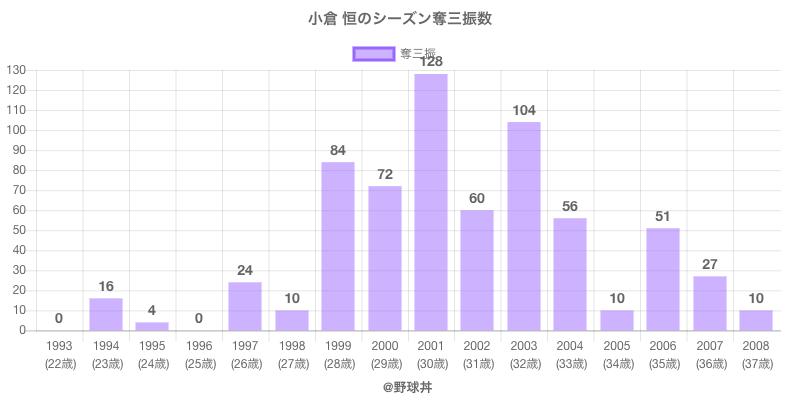 #小倉 恒のシーズン奪三振数