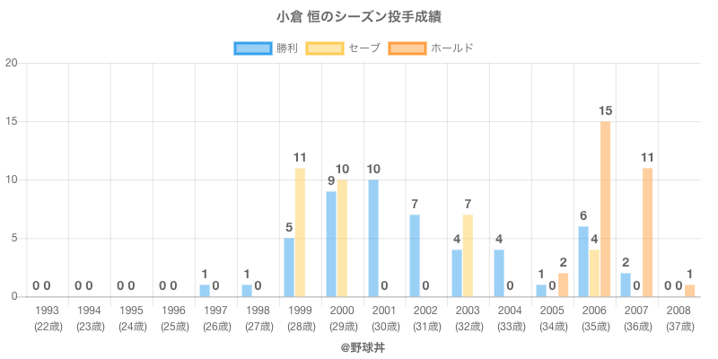 #小倉 恒のシーズン投手成績