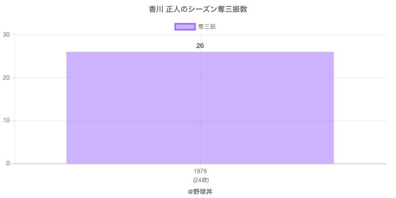 #香川 正人のシーズン奪三振数