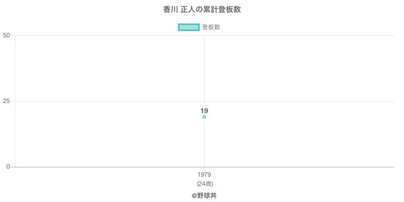 #香川 正人の累計登板数