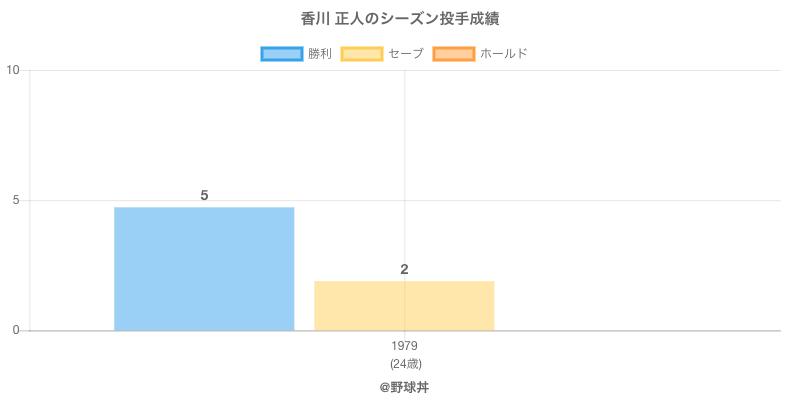 #香川 正人のシーズン投手成績