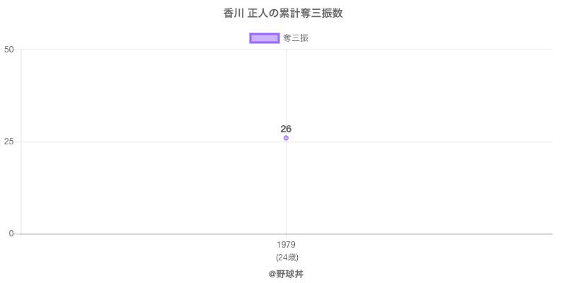 #香川 正人の累計奪三振数