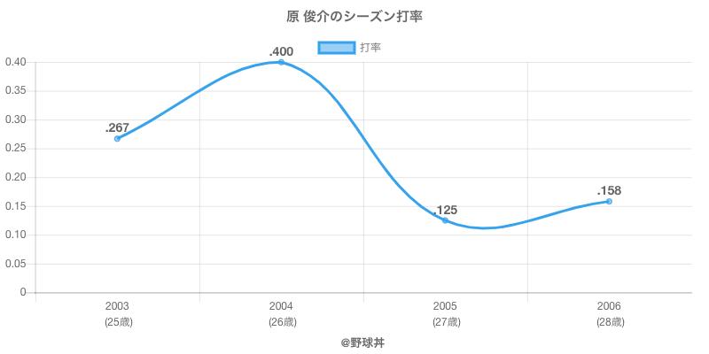 原 俊介のシーズン打率