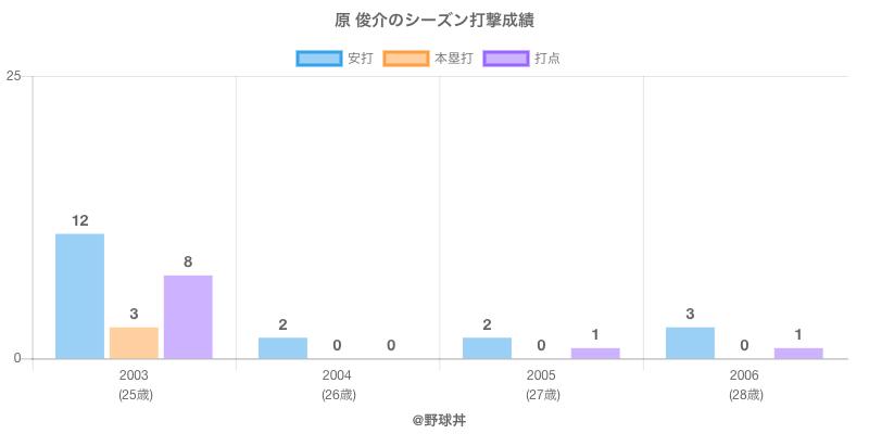 #原 俊介のシーズン打撃成績