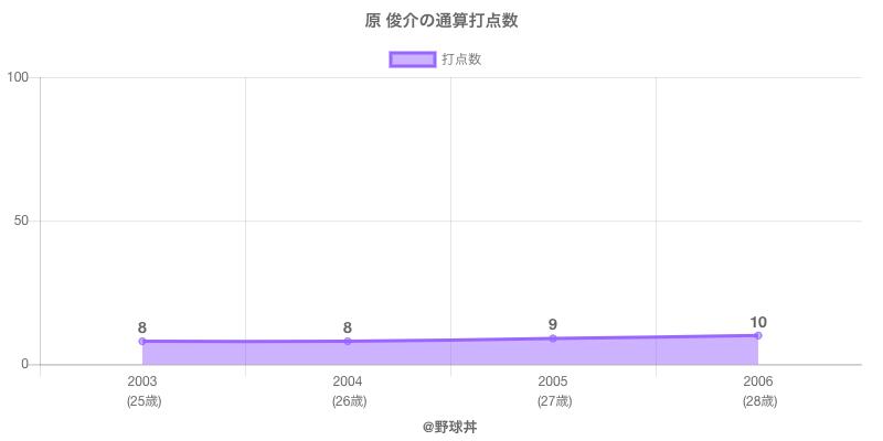 #原 俊介の通算打点数
