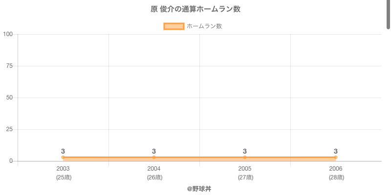 #原 俊介の通算ホームラン数