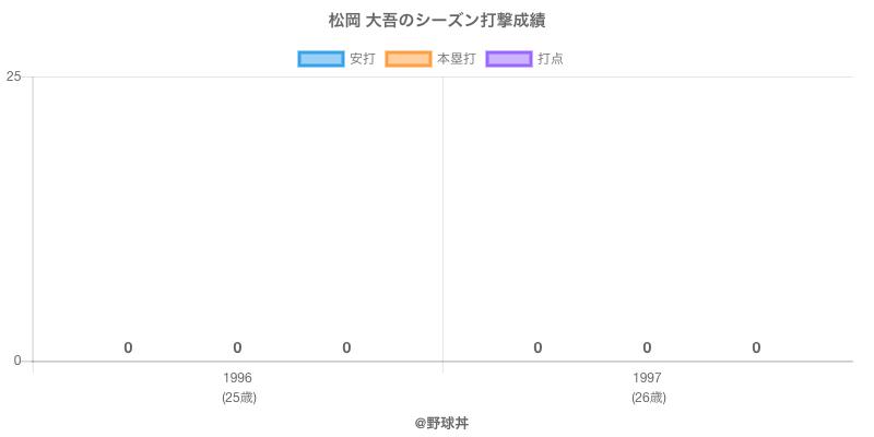 #松岡 大吾のシーズン打撃成績