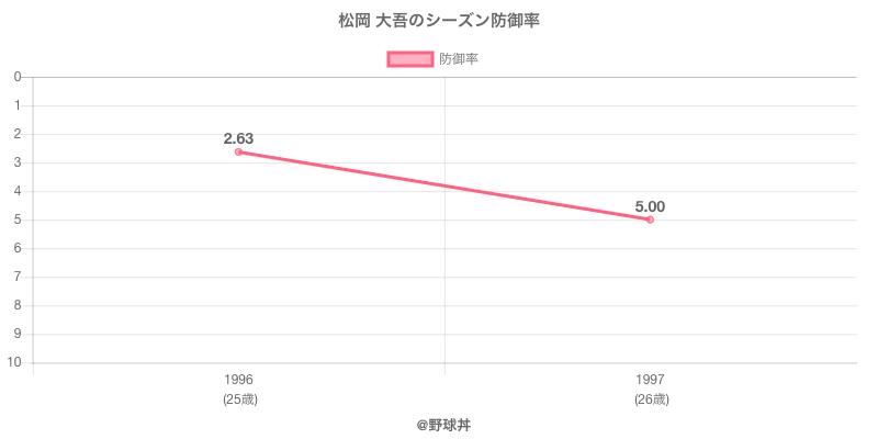 松岡 大吾のシーズン防御率