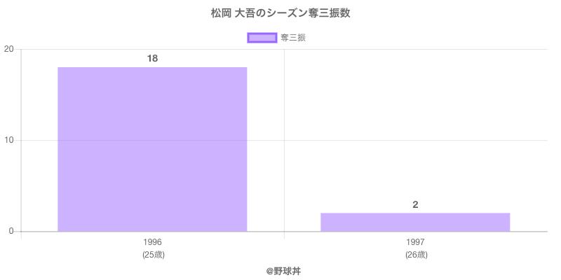 #松岡 大吾のシーズン奪三振数