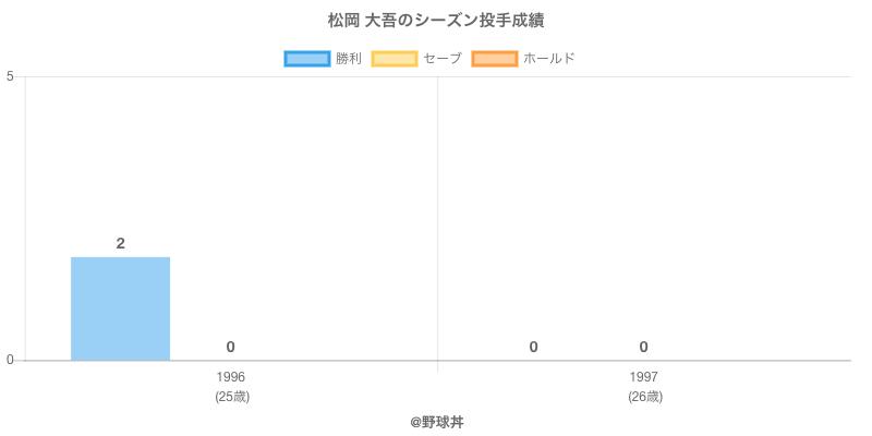 #松岡 大吾のシーズン投手成績