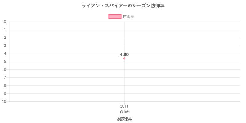 ライアン・スパイアーのシーズン防御率