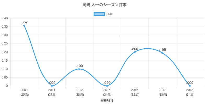 岡﨑 太一のシーズン打率