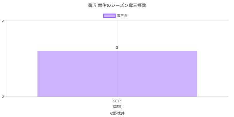 #菊沢 竜佑のシーズン奪三振数