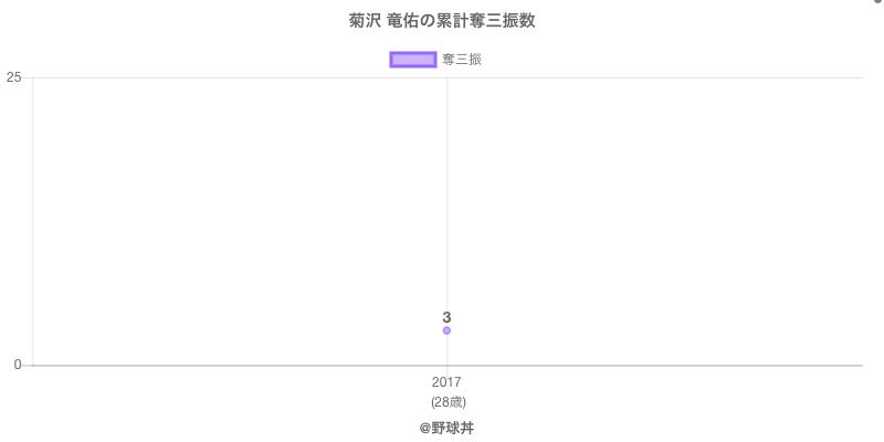 #菊沢 竜佑の累計奪三振数