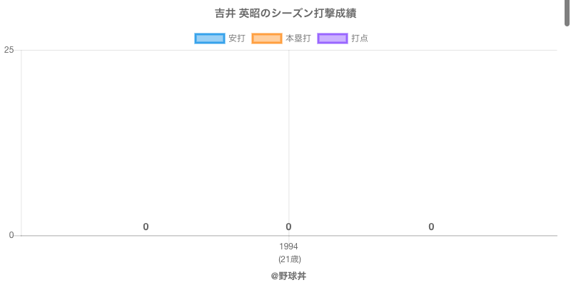 #吉井 英昭のシーズン打撃成績
