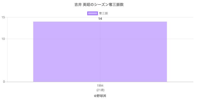#吉井 英昭のシーズン奪三振数