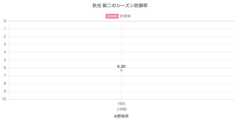 秋光 新二のシーズン防御率