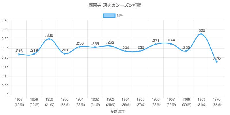 西園寺 昭夫のシーズン打率