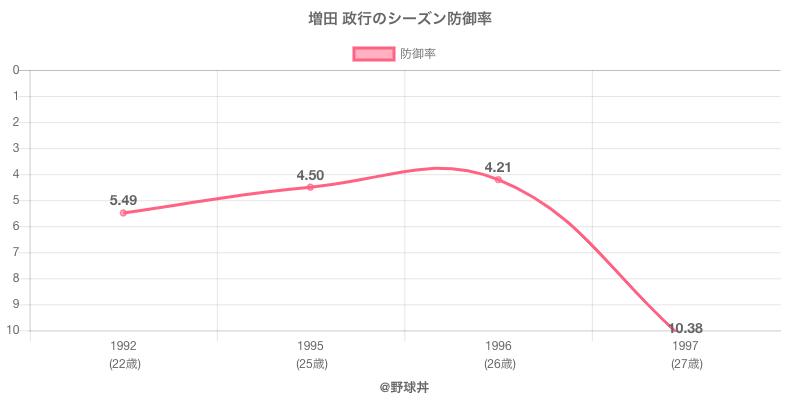 増田 政行のシーズン防御率