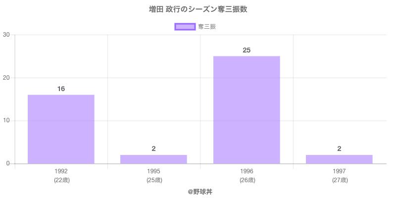 #増田 政行のシーズン奪三振数