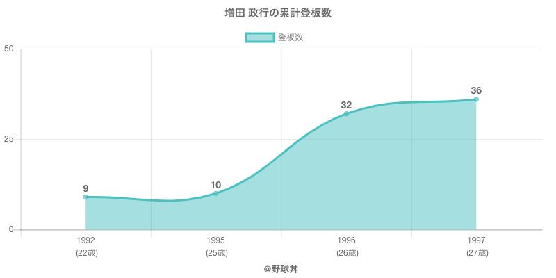 #増田 政行の累計登板数