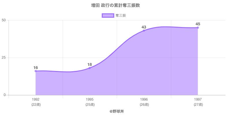 #増田 政行の累計奪三振数
