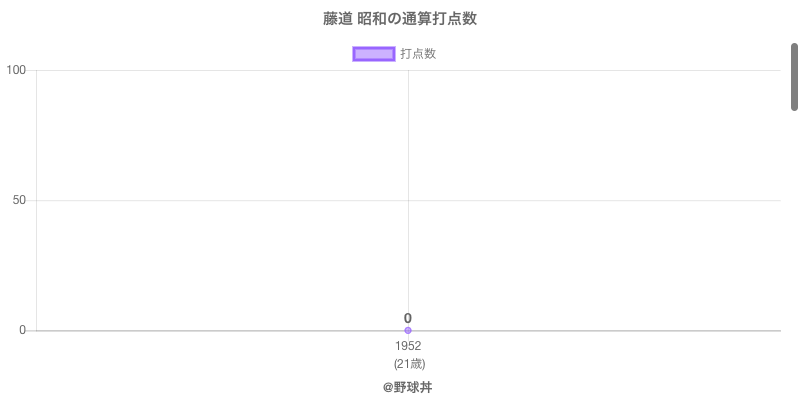 #藤道 昭和の通算打点数