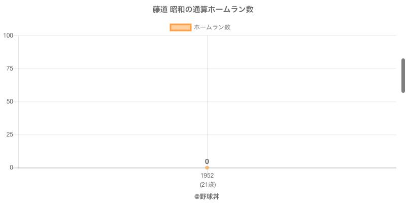 #藤道 昭和の通算ホームラン数