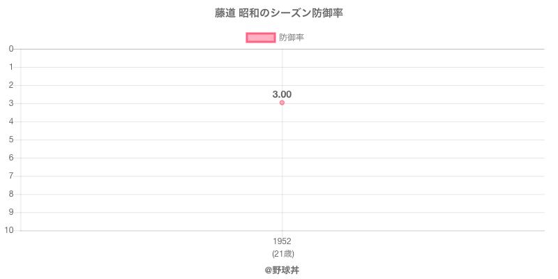 藤道 昭和のシーズン防御率