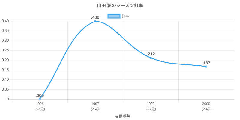 山田 潤のシーズン打率