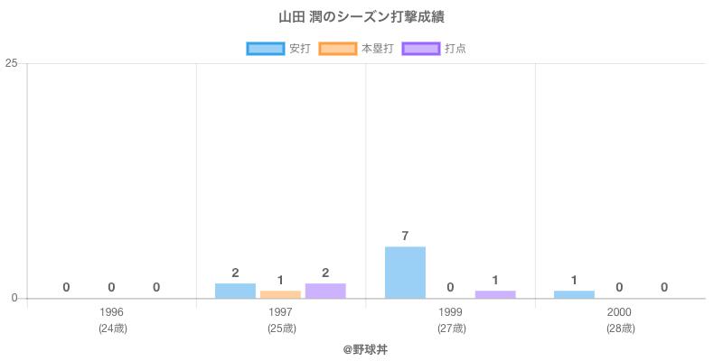 #山田 潤のシーズン打撃成績