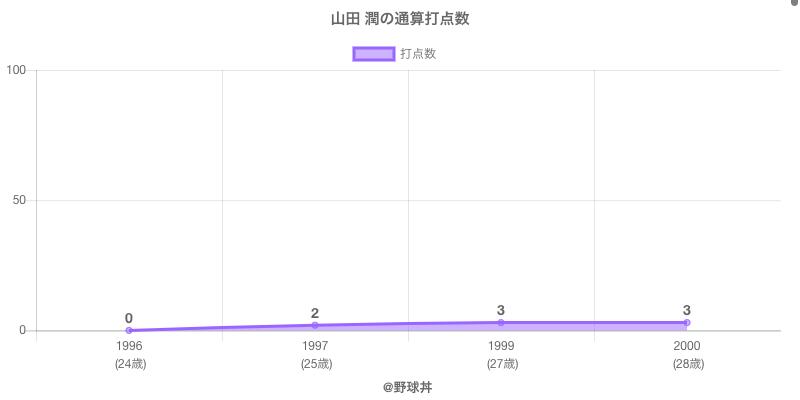 #山田 潤の通算打点数
