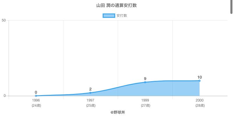 #山田 潤の通算安打数