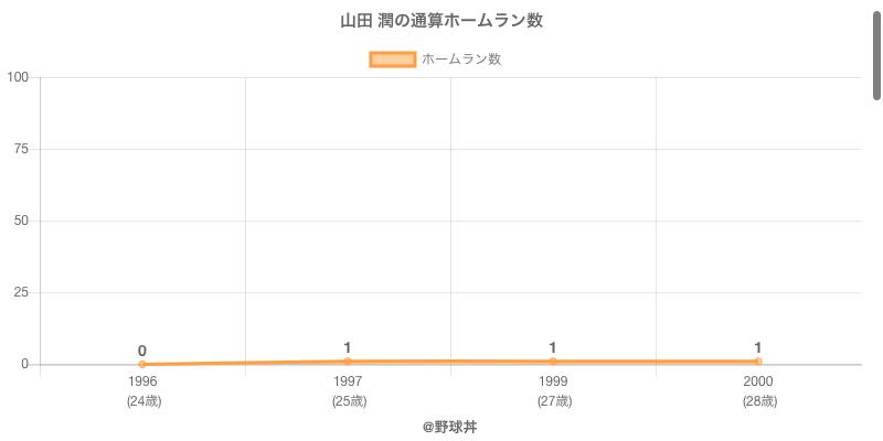 #山田 潤の通算ホームラン数