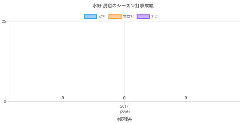 #水野 滉也のシーズン打撃成績