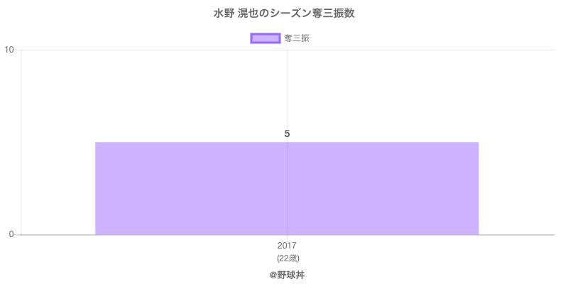 #水野 滉也のシーズン奪三振数
